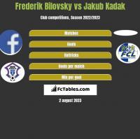 Frederik Bilovsky vs Jakub Kadak h2h player stats