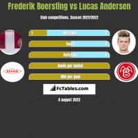 Frederik Boersting vs Lucas Andersen h2h player stats