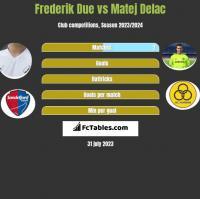 Frederik Due vs Matej Delac h2h player stats