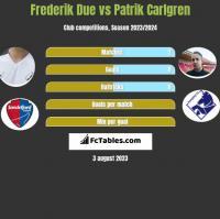 Frederik Due vs Patrik Carlgren h2h player stats