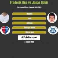 Frederik Due vs Jonas Dakir h2h player stats