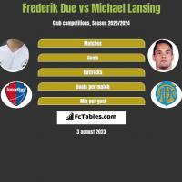 Frederik Due vs Michael Lansing h2h player stats