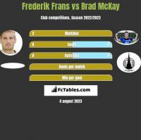 Frederik Frans vs Brad McKay h2h player stats