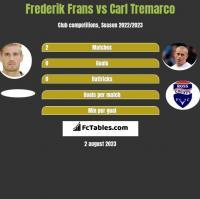 Frederik Frans vs Carl Tremarco h2h player stats