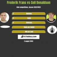 Frederik Frans vs Coll Donaldson h2h player stats