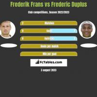 Frederik Frans vs Frederic Duplus h2h player stats