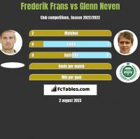 Frederik Frans vs Glenn Neven h2h player stats
