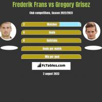 Frederik Frans vs Gregory Grisez h2h player stats