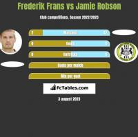 Frederik Frans vs Jamie Robson h2h player stats