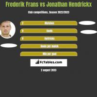 Frederik Frans vs Jonathan Hendrickx h2h player stats