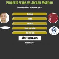 Frederik Frans vs Jordan McGhee h2h player stats