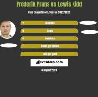 Frederik Frans vs Lewis Kidd h2h player stats