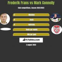 Frederik Frans vs Mark Connolly h2h player stats