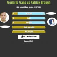 Frederik Frans vs Patrick Brough h2h player stats