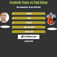 Frederik Frans vs Paul Dixon h2h player stats