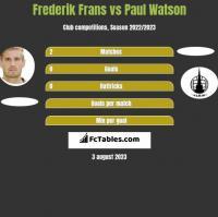 Frederik Frans vs Paul Watson h2h player stats