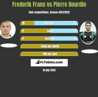 Frederik Frans vs Pierre Bourdin h2h player stats