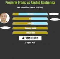 Frederik Frans vs Rachid Bouhenna h2h player stats