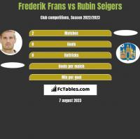 Frederik Frans vs Rubin Seigers h2h player stats