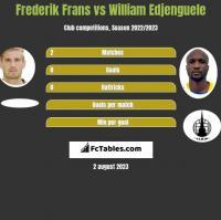 Frederik Frans vs William Edjenguele h2h player stats