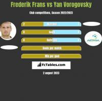 Frederik Frans vs Yan Vorogovsky h2h player stats