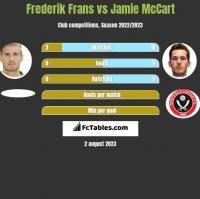 Frederik Frans vs Jamie McCart h2h player stats