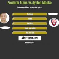 Frederik Frans vs Ayrton Mboko h2h player stats