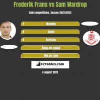Frederik Frans vs Sam Wardrop h2h player stats