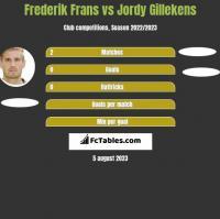 Frederik Frans vs Jordy Gillekens h2h player stats