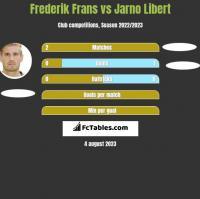 Frederik Frans vs Jarno Libert h2h player stats