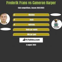 Frederik Frans vs Cameron Harper h2h player stats