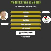 Frederik Frans vs Jo Gilis h2h player stats