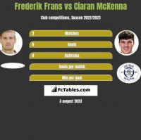 Frederik Frans vs Ciaran McKenna h2h player stats
