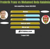 Frederik Frans vs Mohamed Reda Halaimia h2h player stats