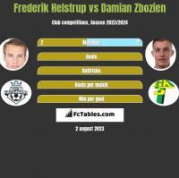 Frederik Helstrup vs Damian Zbozień h2h player stats