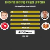 Frederik Helstrup vs Igor Lewczuk h2h player stats