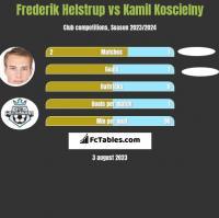 Frederik Helstrup vs Kamil Koscielny h2h player stats