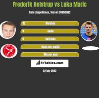 Frederik Helstrup vs Luka Marić h2h player stats