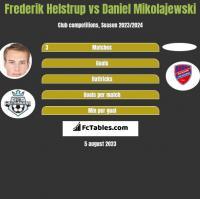 Frederik Helstrup vs Daniel Mikolajewski h2h player stats