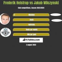 Frederik Helstrup vs Jakub Wilczynski h2h player stats
