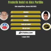 Frederik Holst vs Alex Portillo h2h player stats