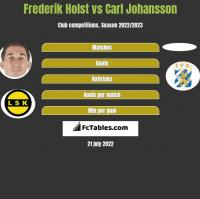 Frederik Holst vs Carl Johansson h2h player stats