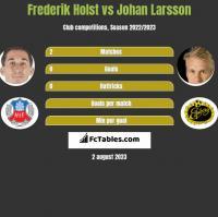 Frederik Holst vs Johan Larsson h2h player stats