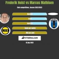 Frederik Holst vs Marcus Mathisen h2h player stats