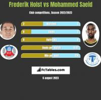 Frederik Holst vs Mohammed Saeid h2h player stats