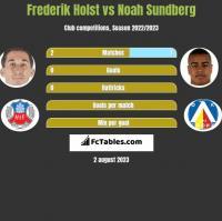 Frederik Holst vs Noah Sundberg h2h player stats