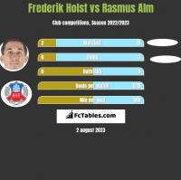 Frederik Holst vs Rasmus Alm h2h player stats
