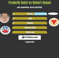 Frederik Holst vs Robert Gojani h2h player stats