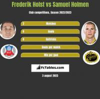 Frederik Holst vs Samuel Holmen h2h player stats
