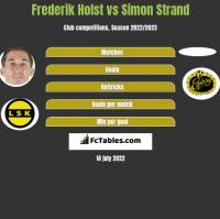 Frederik Holst vs Simon Strand h2h player stats